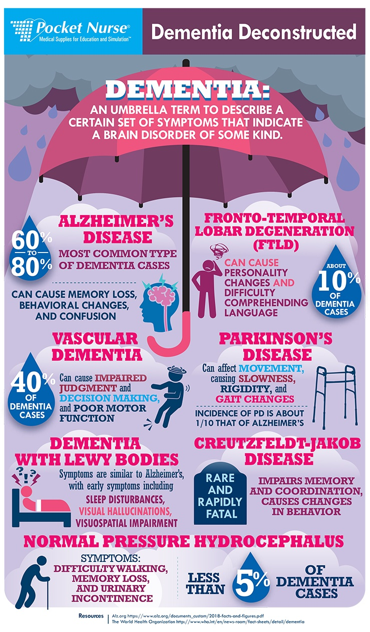 BL - Dementia deconstructed infograohic_06 04 18