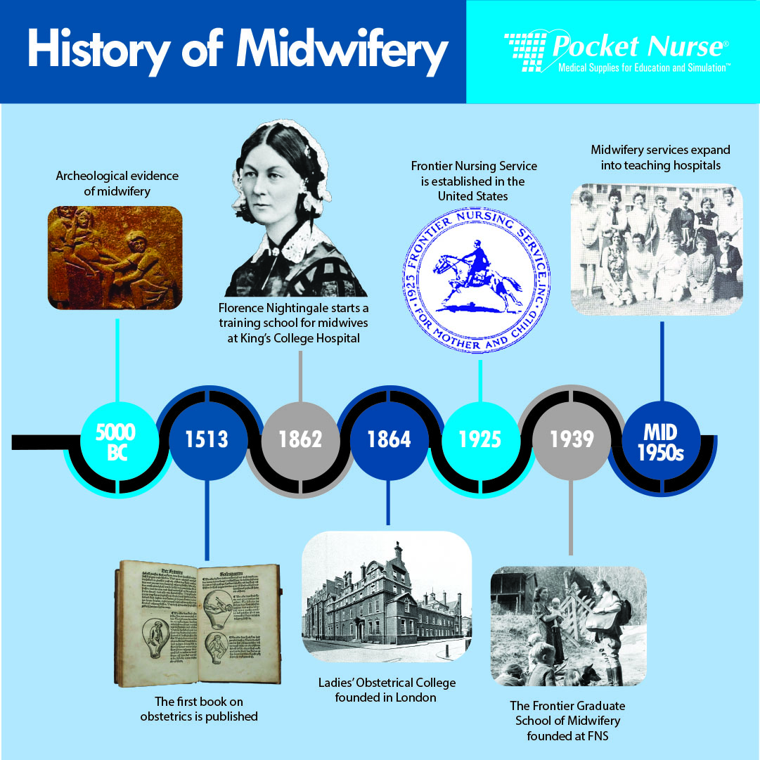 PN - History of Midwifery Infographic