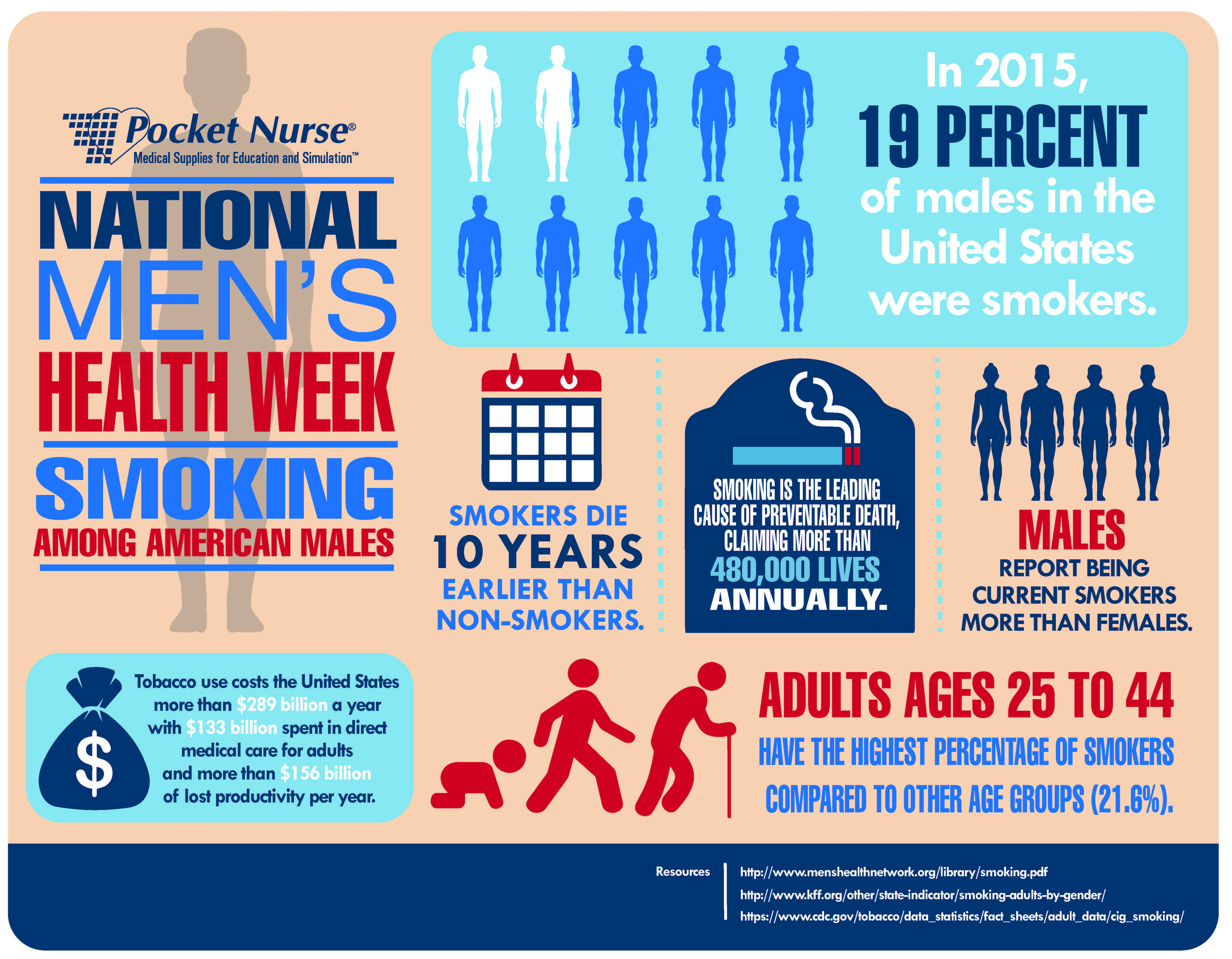 Improving Health by Quitting Smoking